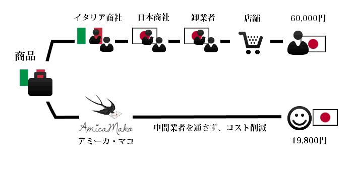 percorso-modificato